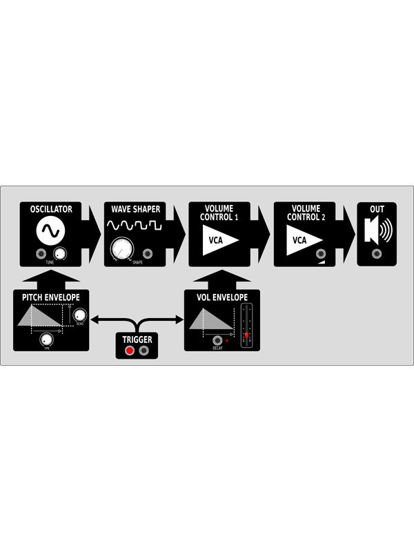 Befaco KickAll DIY Kit